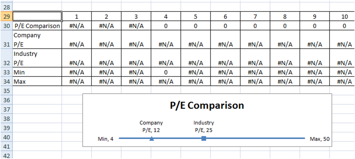 company and industry p e price to earnings line chart 2 ways