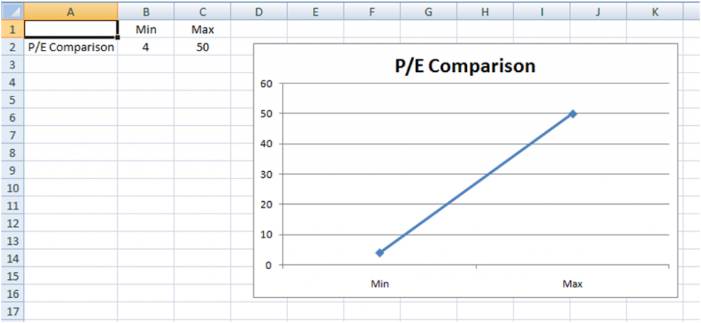 company and industry p  e  price to earnings  line chart  u2013 2 ways