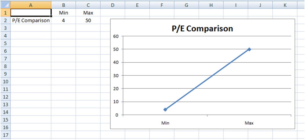 company and industry p  e  price to earnings  line chart