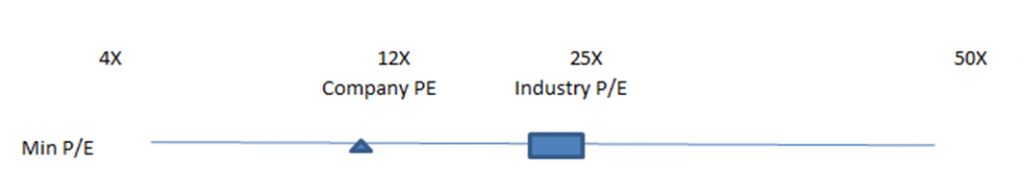 Price to Earning Chart Graph for Excel