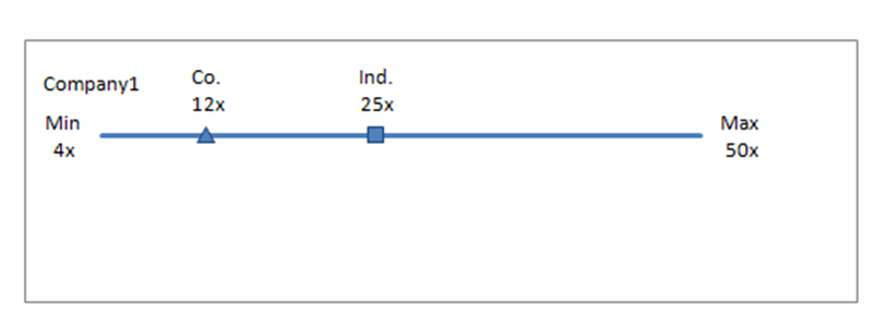 PE Ratio Comparison Using Excel XY Chart Sample Template