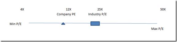 PE Chart Sample Excelsishya