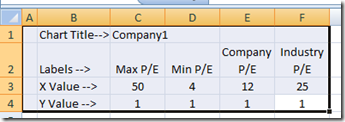 Price-To-Earnings Comparison Line Chart using Excel Table Setup