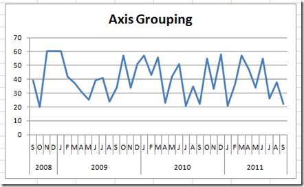 AxisGrouping