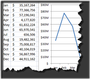 How-to Format Chart Axis for Thousands or Millions - Excel Dashboard