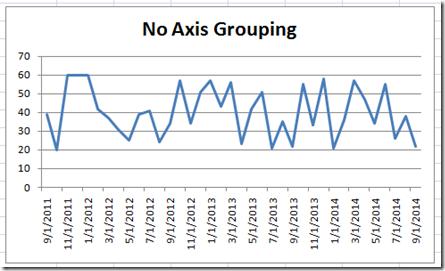 NoAxisGrouping