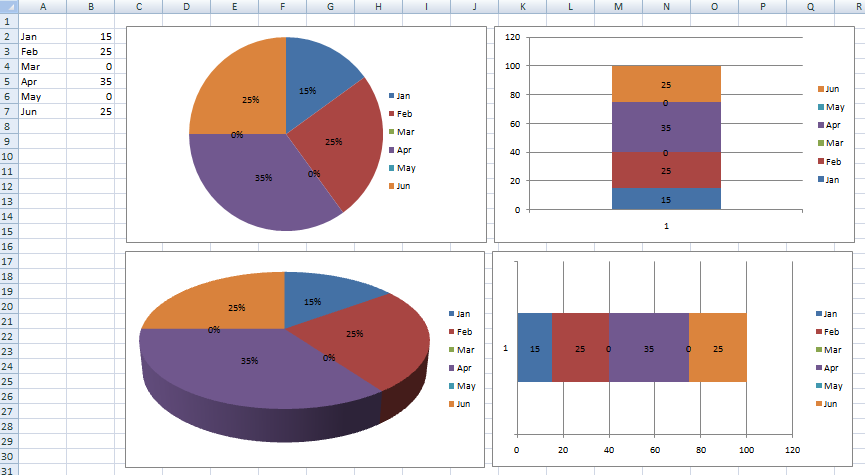 Excel dashboard templates how to hide a zero pie chart slice or pie and stacked with zero pronofoot35fo Choice Image