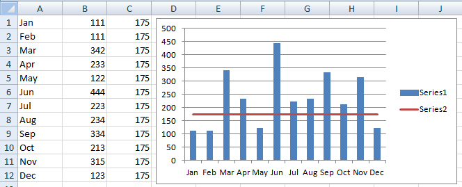 2D Column Chart with Horizontal Line