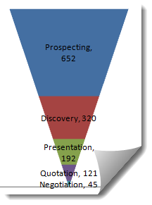 how to make a sales pipeline funnel excel chart template excel