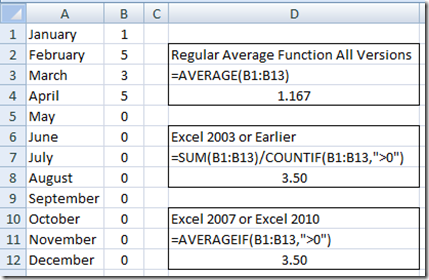 Excel Dashboard Templates Excel Formulas Average A Range