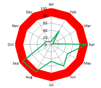 how to highlight or color rings in an excel radar chart excel
