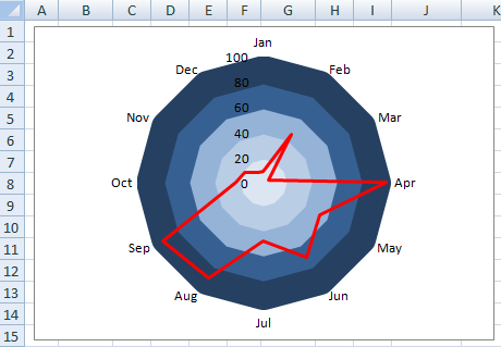 In The Sample Excel Radar Chart Below You Can See That I Have Colored All Rings A Grant Fashion To Highlight Various
