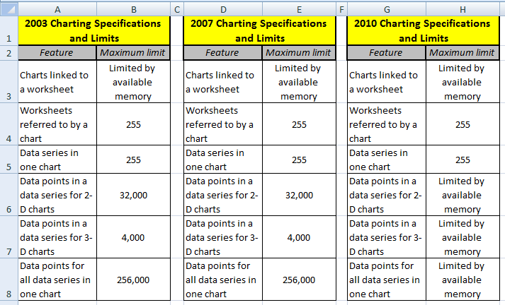 Excel dashboard templates charting specifications and limits for here are the excel chart limits for excel 2003 excel 2007 and excel 2010 compared side by side image pronofoot35fo Choice Image
