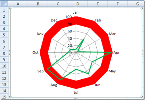how to know type of graph in excel