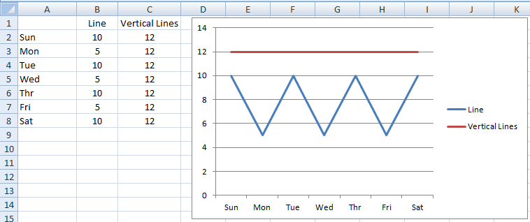 how to add vertical lines in excel