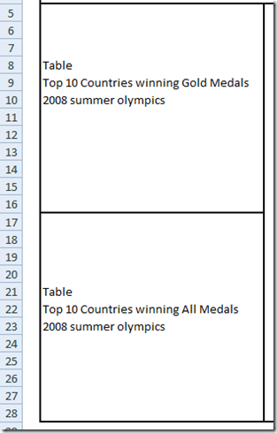 2012 Summer Olympic Medal Excel Charts Dashboard Layout