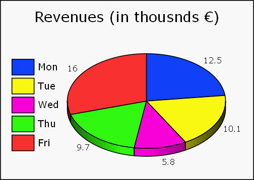 How To Create A Dynamic Excel Pie Chart Using The Offset Function