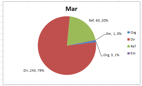 How-to Create a Dynamic Excel Pie Chart Using the Offset