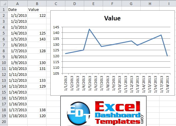 how-to connect gaps in a line chart in excel