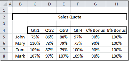 How To Create Sales Quota Threshold Horizontal Lines In An Excel