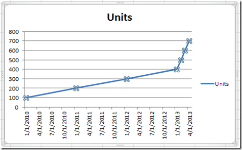Excel Dashboard Templates Excel Line Charts Using a Date Axis - Excel ...