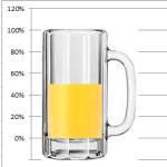 Company Beer Mug Thermometer Goal Chart