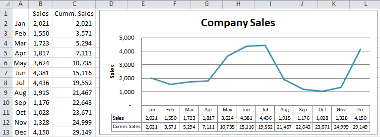 excel dashboard templates how-to add a line to an excel chart data