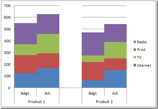 how to make a double bar graph in excel 2016