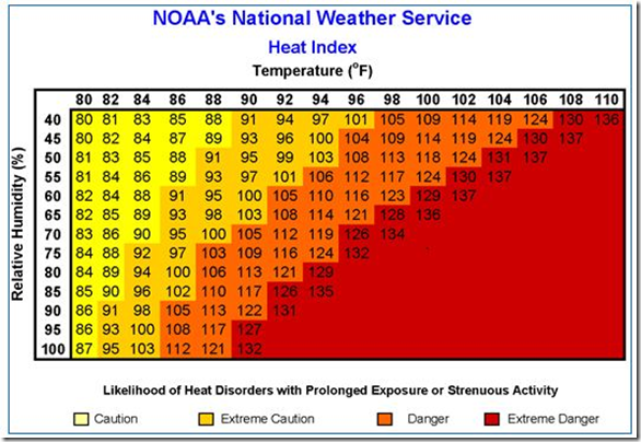 NOAAs National Weather Service Heat Index Chart