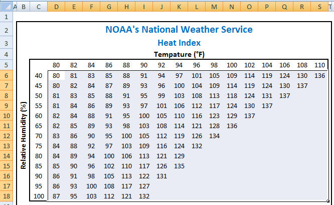 How-to Make a Non-Chart Excel Dashboard Chart (Heat Index