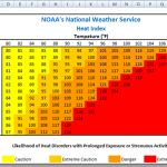Conditinoal Formatting Chart Heat Index