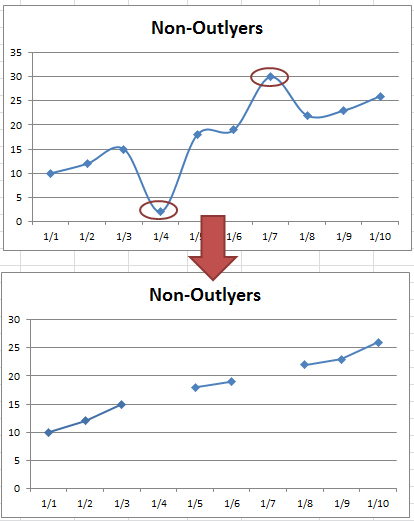 Excel dashboard templates how to show gaps in a line chart when in last fridays challenge we had a excel analyst that needed to remove outliers from his excel line chart in essence he wanted to go from this line ccuart Images