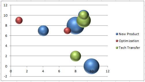 excel bubble chart