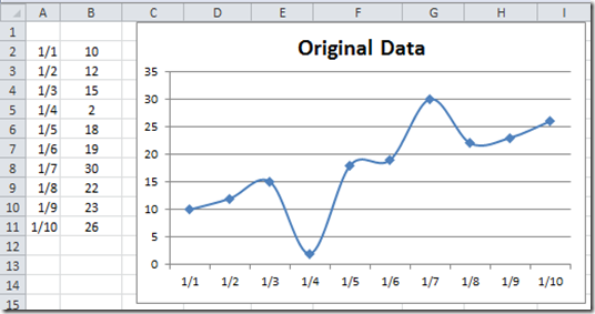 Excel Dashboard Templates How-to Eliminate Statistical Outliers in ...
