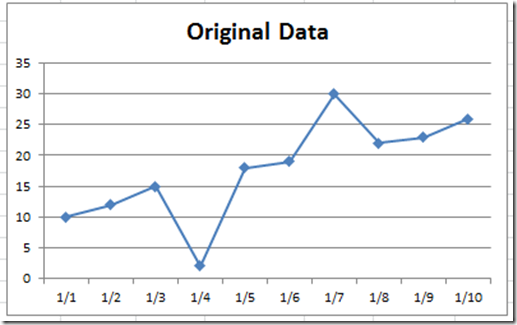 How-to Eliminate Statistical Outliers in an Excel Line Chart
