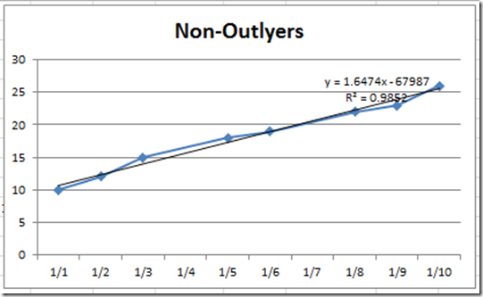 How-to Eliminate Statistical Outliers in an Excel Line Chart - Excel