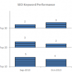 SEO Keyword Performance Chart