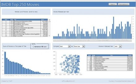 Excel Dashboard Templates Dashboard Template Archives - Excel ...