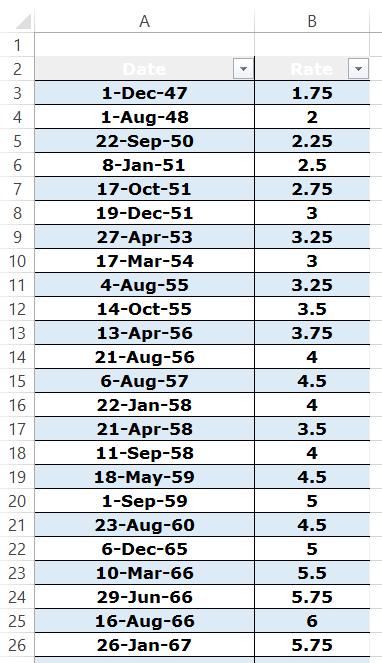 Sample Interest Rate Chart Data