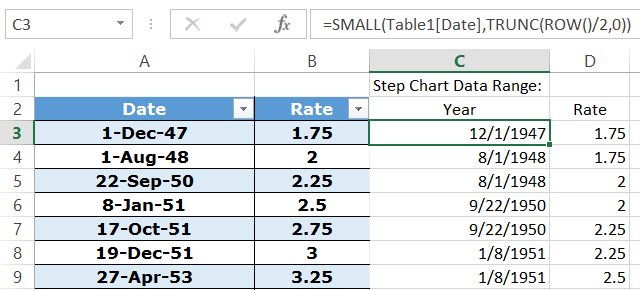 Step Chart Small Function Cell C3