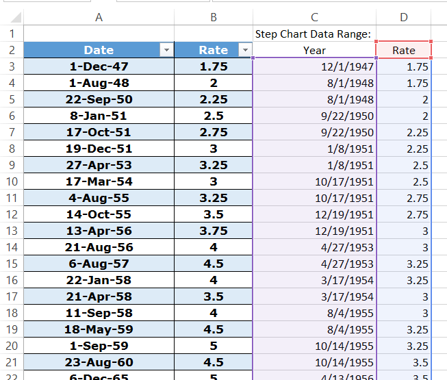 Step Chart Small Function Data