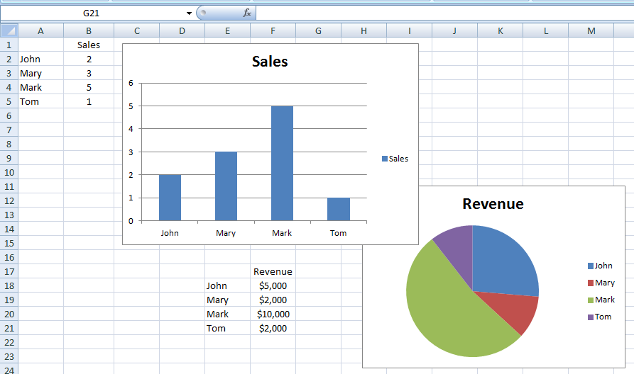 Excel Dashboard Templates What is an Excel chart sheet vs. an ...