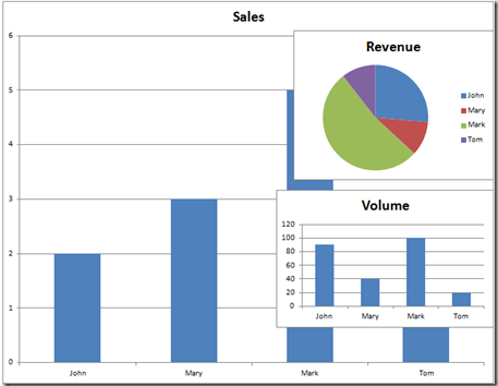 Excel Dashboard Templates How-to Add Multiple Charts to an Excel ...