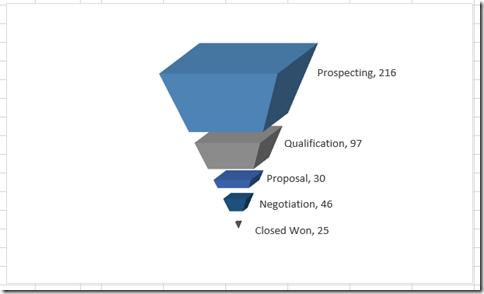 Final Excel Sales Pipeline Chart