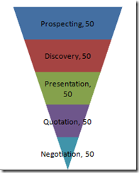 how to make a better excel sales pipeline or sales funnel chart