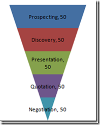 Sales Funnel Pipeline Chart