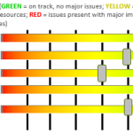 Excel Project Status Spectrum Chart