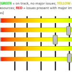 Excel Project Status Spectrum Chart
