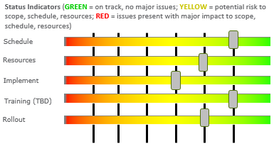 excel project status spectrum chart excel dashboard templates