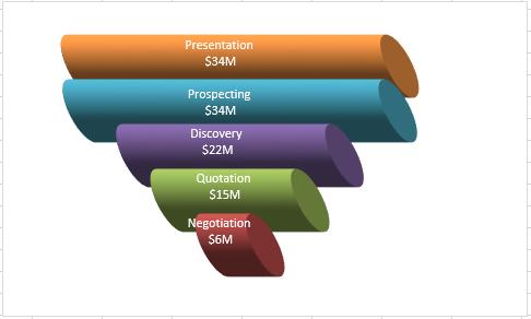 3d excel sales funnel excel sales pipeline chart excel dashboard